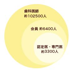 日本矯正歯科学会「認定医」